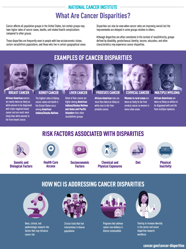 71a347cb8 Cancer Disparities - National Cancer Institute