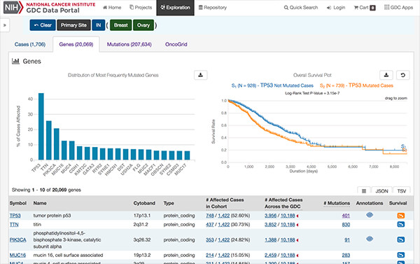 A screen capture of the GDC website highlighting gene mutations and survival plots in DAVE tools.