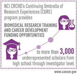 NCI CRCHD's Continuing Umbrella of Research Experiences (CURE) Program Provides Biomedical Research Training and Career Development Funding Opportunities to more than 3,000 underrepresented scholars from high school through investigator level