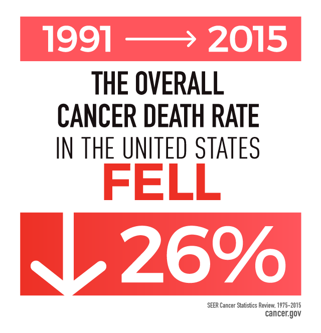 From 1991 to 2015, the overall cancer death rate in the United States fell 26 percent.