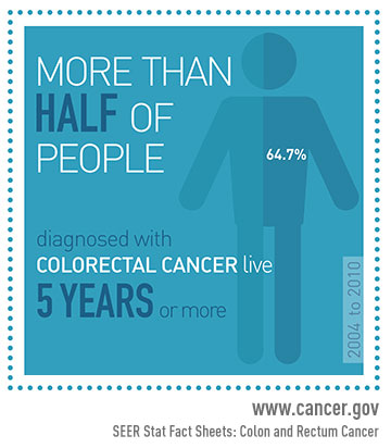 More Than Half of People (64.7%) Diagnosed with Colorectal Cancer Live 5 Years or More (2004 - 2010)