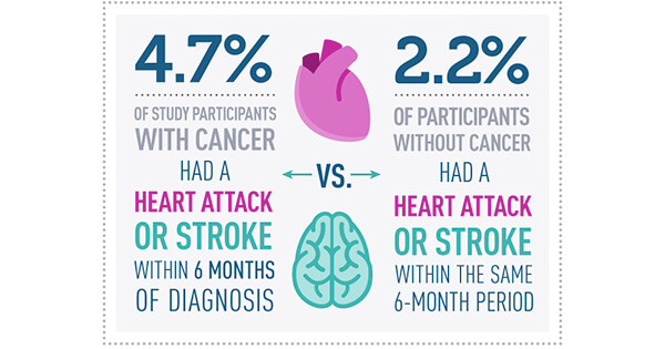 Factoid Of Day >> Heart Attack, Stroke Risk Elevated Following Cancer Diagnosis - National Cancer Institute