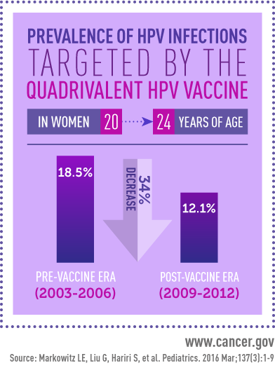 HPV Infections Decrease in the U.S. - National Cancer ... Hpv Vaccine Age