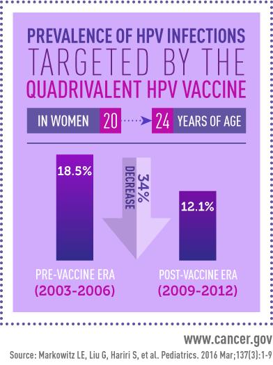 Vaccine effectiveness 2