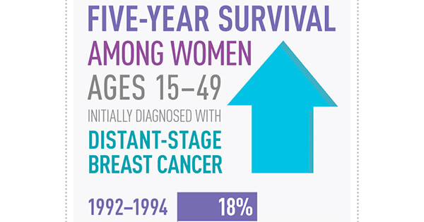 Women with metastatic breast