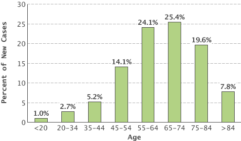 cent of New Cases by Age Group Chart