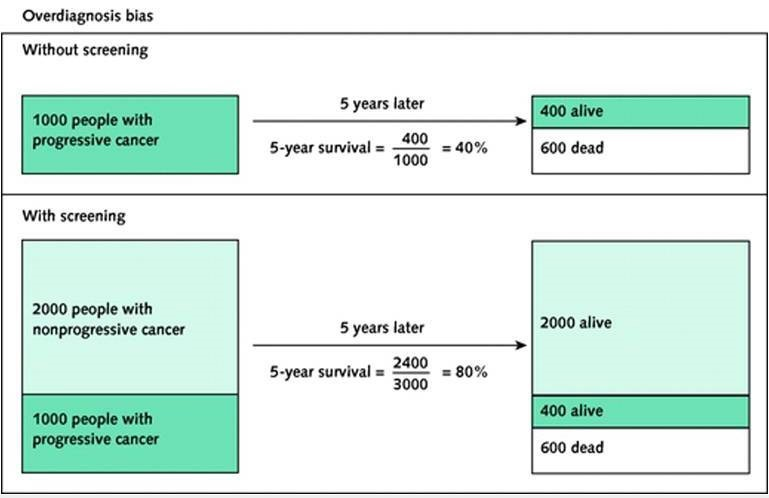 A graphic illustrating overdiagnosis bias. Click to enlarge the image and to read the full caption. (Image from O. Wegwarth et al., Ann Intern Med, March 6, 2012:156)