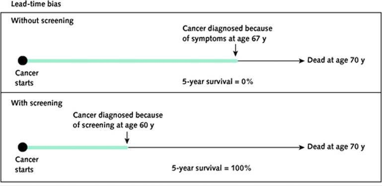 A graphic illustrating lead-time bias. Click to enlarge the image and to read the full caption. (Image from O. Wegwarth et al., Ann Intern Med, March 6, 2012:156)