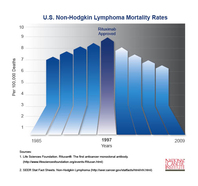 Bar chart showing non-Hodgkin lymphoma mortality rates from 1982 to 2008. Beginning in 1982, there were between 6 and 7 deaths per 100,000 people from non-Hodgkin lymphoma. The trend increases each year to peak at just fewer than 9 deaths per 100,000 in 1997, when rituximab was approved. Mortality rates have since fallen.