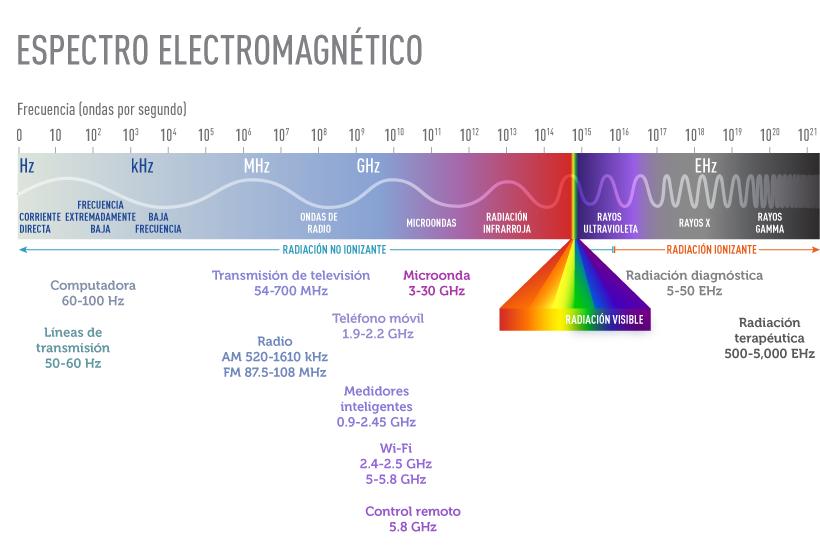 El espectro electromagnético representa todas las posibles frecuencias de  energía electromagnética. Comprende desde longitudes de onda extremadamente  largas ... 821d4cdb4c1c