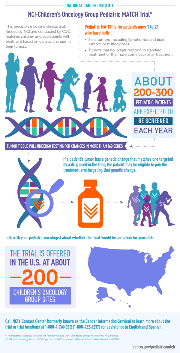 Section of the infographic on the pediatric MATCH study