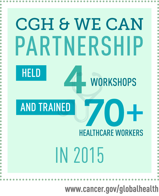Infographic showing CGH and We Can partnership held 4 workshops and trainined more than 70 healthcare workers in 2015