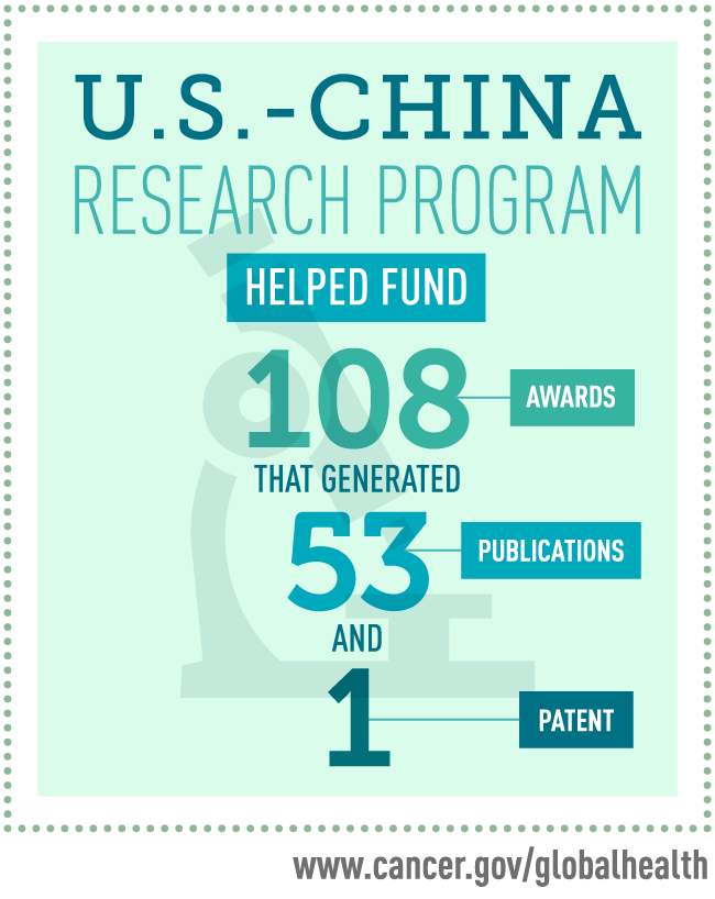 U.S. - China research program helped fund 108 awards, which generated 53 publications and 1 patent