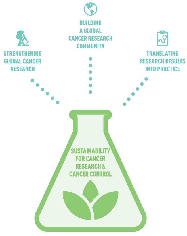 A scientific beaker with icons for each of CGH's three priority areas: Strengthening Global Cancer Research, Building a Global Cancer Research Community and Translating Research Results Into Practice