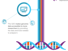 Illustration of DNA double helix in Genomic Data Commons Infographic