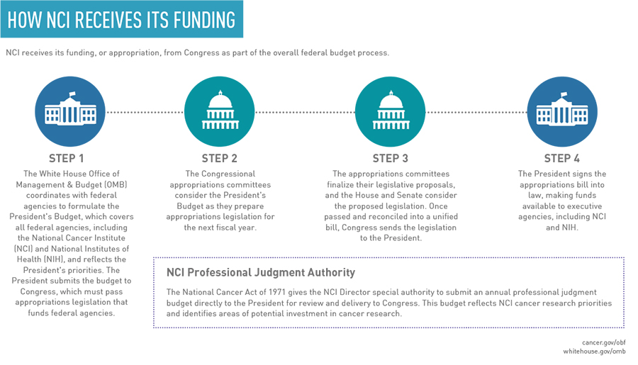 How NCI Receives Its Funding Infographic