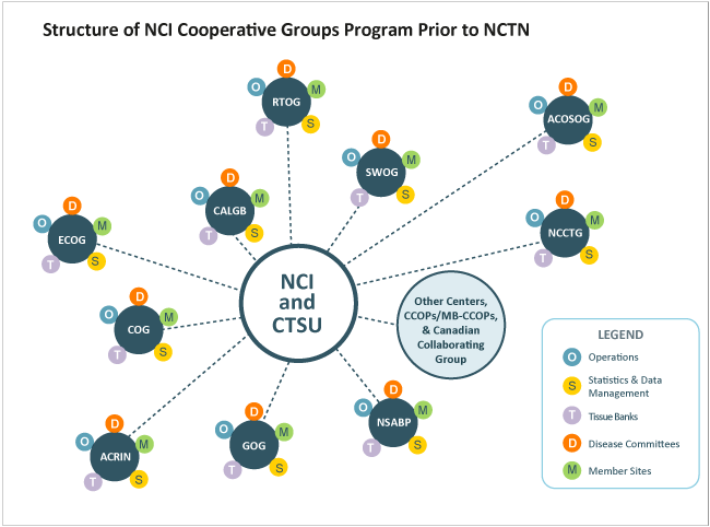 Structure of NCI Cooperative Groups Program Prior to NCTN