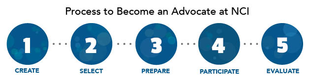 Process to Become an Advocate at NCI Inforgraphic