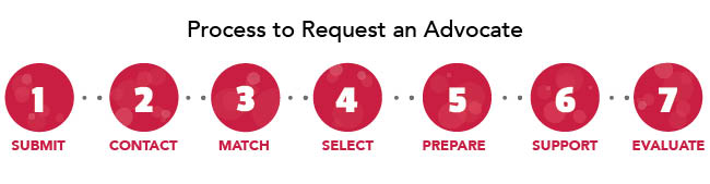Process to Request an Advocate Infographic