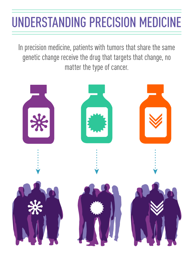Types Of Cancer Treatment Precision Medicine National