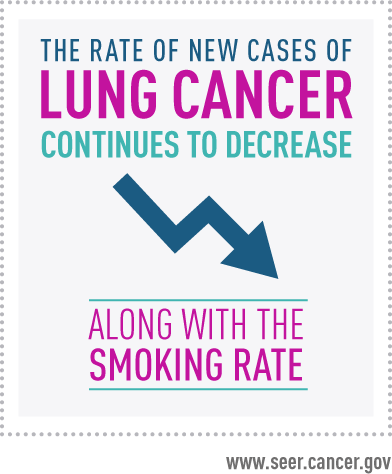 The rate of new cases of Lung Cancer continues to decrease along with the smoking rate