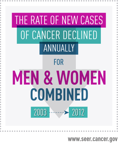 From 2002 to 2011, new cases of cancer declined for both men and women