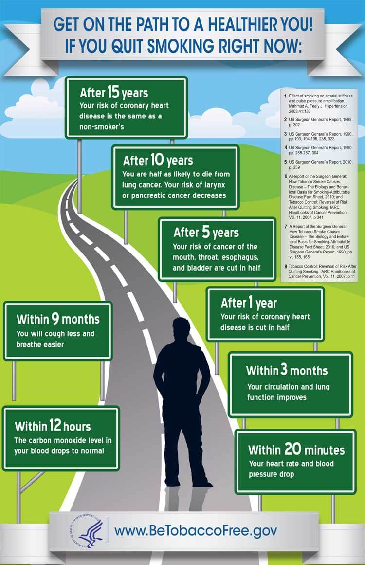 Quit smoking: the consequences