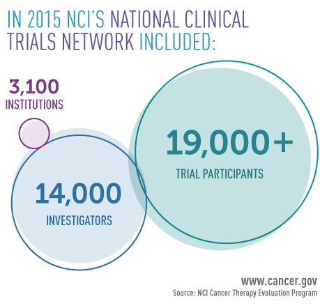 In 2015, NCI's National Clinical Trial Network included 3,100 institutions, 14,000 investigators, and more than 19,000 trial participants