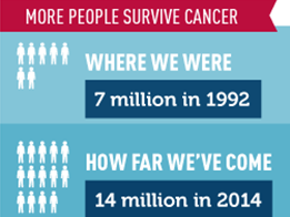 Changing Cancer Landscapes Infograph