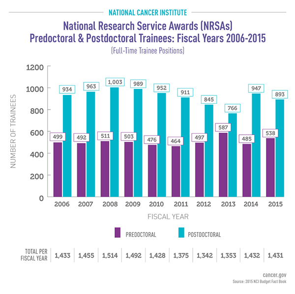 NCI National Research Service Awards (NRSAs) Predoctoral and Postdoctoral Trainees Fiscal Years 2006 - 2015 Bar Graph