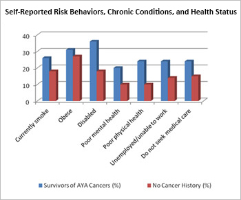 Self-Reported Risk Behaviors, Chronic Conditions, and Health Status (Source: Behavioral Risk Factor Surveillance System, 2009)