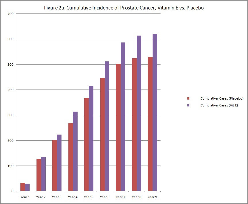 Cumulative number of cases of prostate cancer, years 1 through 9 of the SELECT trial, with placebo cases shown as red bars and Vitamin E cases shown as purple bars, with purple bars being higher than red bars after year 3.