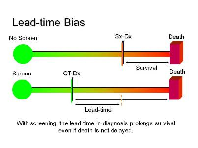 Lead-time Bias Graph
