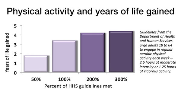 Physical activity extends life expectancy