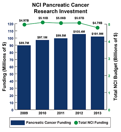 Bar graph of NCI Pancreatic Cancer Research Investment in 2009-2013: Fiscal year (FY) 2009, $89.7 million Pancreatic Cancer Funding of $4.97 billion Total NCI Budget. FY 2010, $97.1 million Pancreatic Cancer Funding of $5.10 billion Total NCI Budget.  FY 2011, $99.5 million Pancreatic Cancer Funding of $5.06 billion Total NCI Budget. FY 2012, $105.4 million Pancreatic Cancer Funding of $5.07 billion Total NCI Budget.  FY 2013, $101.9 million Pancreatic Cancer Funding of $4.79 billion Total NCI Budget.