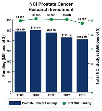 Bar graph of NCI Prostate Cancer Research Investment in 2009-2013: Fiscal year (FY) 2009, $293.9 million Prostate Cancer Funding of $4.97 billion Total NCI Budget. FY 2010, $300.5 million Prostate Cancer Funding of $5.10 billion Total NCI Budget.  FY 2011, $288.3 million Prostate Cancer Funding of $5.06 billion Total NCI Budget.  FY 2012, $265.1 million Prostate Cancer Funding of $5.07 billion Total NCI Budget.  FY 2013, $255.6 million Prostate Cancer Funding of $4.79 billion Total NCI Budget.