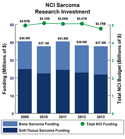 Bar graph of NCI Soft Tissue Sarcoma/Bone Sarcoma Research Investment in 2009-2013: Fiscal Year (FY) 2009 $40.5 million Sarcoma Funding of $4.97 billion Total NCI Budget. FY 2010, $37.1 million Sarcoma Funding of $5.10 billion Total NCI Budget. FY 2011, $41.0 million Sarcoma Funding of $5.06 billion Total NCI Budget.  FY 2012, $38.9 million Sarcoma Funding of $5.07 billion Total NCI Budget.  FY 2013 $37.5 million Sarcoma Funding of $4.79 billion Total NCI Budget.