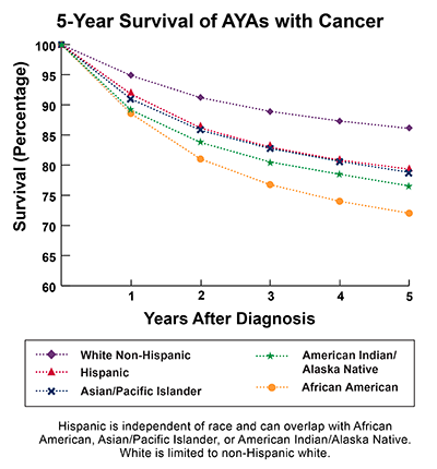 Line graph depicting 5-Year Survival of AYAs with Cancer (Survival Percentage) for White Non-Hispanic, Hispanic, Asian/Pacific Islander, American Indian/Alaska Native, and African American for 1-5 Years after diagnosis.  Analysis was based on any death from any cancer site in both sexes and all races, ages 15-39. At 5 years after diagnosis, percent survival is 86% for Whites, 79% for Hispanics and Asian/Pacific Islanders, and 72% for African Americans.