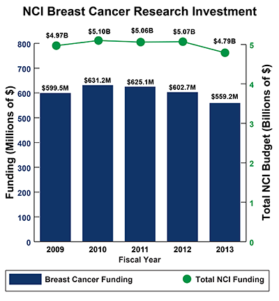 Bar graph of NCI Breast Cancer Research Investment in 2009-2013: Fiscal Year (FY) 2009, $599.5 million Breast Cancer Funding of $4.97 billion Total NCI Budget. FY 2010, $631.2 million Breast Cancer Funding of $5.10 billion Total NCI Budget.  FY 2011, $625.0 million Breast Cancer Funding of $5.06 billion Total NCI Budget.  FY 2012, $602.7 million Breast Cancer Funding of $5.07 billion Total NCI Budget. FY 2013, $559.2 million Breast Cancer Funding of $4.79 billion Total NCI Budget.