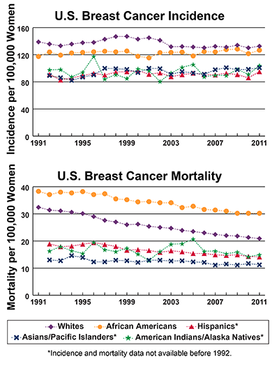 Line graphs showing U.S. Breast Cancer Incidence and mortality per 100,000 Women, by race and ethnicity.  Incidence from 1991-2011 and mortality from 1990-2010 is shown. In 2011, whites have the highest incidence followed by African Americans, American Indians/Alaska Natives, Asians/Pacific Islanders, and Hispanics. In 2010, African Americans have the highest mortality, followed by whites, Hispanics, American Indians/Alaska Natives, and Asians/Pacific Islanders.