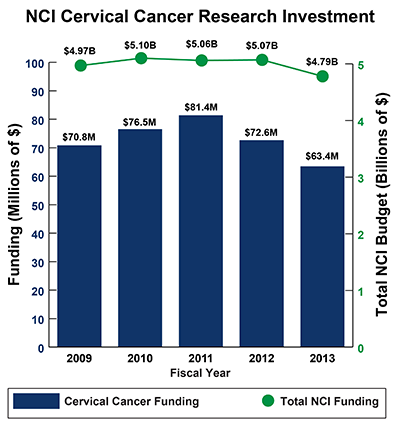 Bar graph of NCI Cervical Cancer Research Investment in 2009-2013: Fiscal year (FY) 2009, $70.8 million Cervical Cancer Funding of $4.97 billion Total NCI Budget. FY 2010, $76.5 million Cervical Cancer Funding of $5.10 billion Total NCI Budget.  FY 2011, $81.4 million Cervical Cancer Funding of $5.06 billion Total NCI Budget.  FY 2012, $72.6 million Cervical Cancer Funding of $5.07 billion Total NCI Budget.  FY 2013, $63.41 million Cervical Cancer Funding of $4.79 billion Total NCI Budget.