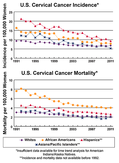 Line graphs showing U.S. Cervical Cancer Incidence and mortality per 100,000 Women, by race and ethnicity.  Incidence from 1991-2011 and mortality from 1990-2010 is shown. In 2011, Hispanics have the highest incidence followed by African Americans, whites, and Asians/Pacific Islanders. In 2010, African Americans have the highest mortality, followed by Hispanics, whites, and Asians/Pacific Islanders.  Insufficient data available for time trend analysis American Indian/Alaska Natives.