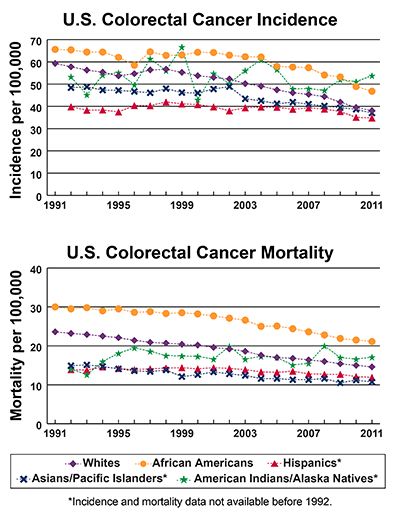 Line graphs showing U.S. Colorectal Cancer Incidence and mortality per 100,000, by race and ethnicity.  Incidence from 1991-2011 and mortality from 1990-2010 is shown. In 2011, American Indians/Alaska Natives have the highest incidence, followed by African Americans, whites, Asians/Pacific Islanders, and Hispanics. In 2010, African Americans have the highest mortality followed by American Indians/Alaska Natives, whites, Hispanics, and Asians/Pacific Islanders.