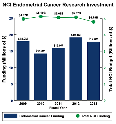 Bar graph of NCI Endometrial Cancer Research Investment in 2008-2012: Fiscal year (FY) 2009, $18 million Endometrial Cancer Funding of $4.97 billion Total NCI Budget. FY 2010, $14.2 million Endometrial Cancer Funding of $5.10 billion Total NCI Budget. FY 2011, $15.9 million Endometrial Cancer Funding of $5.06 billion Total NCI Budget. FY 2012, $19.1 million Endometrial Cancer Funding of $5.07 billion Total NCI Budget. FY 2013, $17.8 million Endometrial Cancer Funding of $4.79 billion Total NCI Budget.