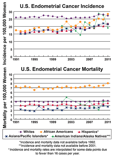 Line graphs showing U.S. Endometrial Cancer Incidence and mortality per 100,000 Women, by race and ethnicity.  Incidence from 1991-2011 and mortality from 1990-2010 is shown. In 2011 African Americans have the highest incidence, followed by whites, Hispanics, Asians/Pacific Islanders, and American Indians/Alaska natives,. In 2010, African Americans have the highest mortality followed by whites, American Indians/Alaska Natives, Hispanics, and Asians/Pacific Islanders.