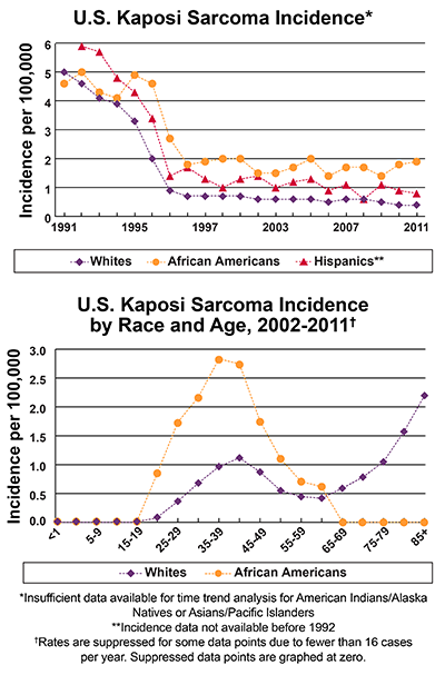 Line graphs showing U.S. Kaposi Sarcoma Incidence per 100,000 by race and ethnicity between 1991-2011 and incidence per 100,000 by race and age. In 2011, African Americans have the highest incidence, followed by Hispanics and whites. Insufficient data available for time trend analysis American Indian/Alaska Natives or Asians/Pacific Islanders.   Incidence data not available before 1992 for Hispanics. Kaposi sarcoma incidence is higher for African Americans aged 20-64 compared to whites.  Starting at age 65,