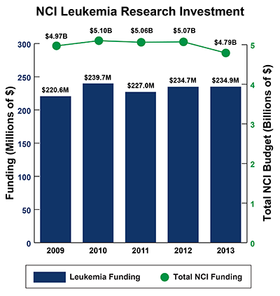 Bar graph depicting NCI Leukemia Research Investment between 2009-2013: Fiscal Year (FY) 2009, $220.6 million Leukemia Funding of $4.97 billion Total NCI Budget. FY 2010, $239.7 million Leukemia Funding of $5.10 billion Total NCI Budget.  FY 2011, $227.0 million Leukemia Funding of $5.06 billion Total NCI Budget.  FY 2012, $234.7 million Leukemia Funding of $5.07 billion Total NCI Budget.  FY 2013, $234.9 million Leukemia Funding of $4.79 billion Total NCI Budget.