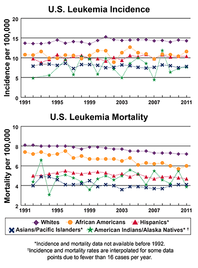 Line graphs of U.S. Leukemia Incidence and mortality per 100,000 by race and ethnicity from 1991-2011.  In 2011, whites have the highest incidence, followed African Americans, Hispanics,  Asians/Pacific Islanders, and American Indians/Alaska Natives. In 2011, whites have the highest mortality, followed by African Americans, Hispanics, Asians/Pacific Islanders, and American Indians/Alaska natives.