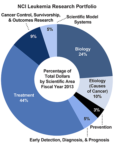 Pie chart of NCI Leukemia Research Portfolio.  Percentage of total dollars by scientific area.  Fiscal year 2013.  Biology, 24%.  Etiology/causes of cancer, 10%.  Prevention, 3%.  Early detection, diagnosis, and prognosis, 5%.  Treatment, 44%.  Cancer control, survivorship, and outcomes research, 9%.  Scientific model systems, 5%.