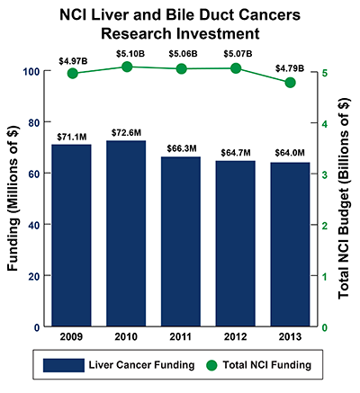 Bar graph of NCI Liver and Bile Duct Cancers Research Investment in 2009-2013: Fiscal year (FY) 2009, $71.1 million of $4.97 billion Total NCI Budget. FY 2010, $72.6 million of $5.10 billion Total NCI Budget.  FY 2011, $66.3 million of $5.06 billion Total NCI Budget.  FY 2012, $64.7 million of $5.07 billion Total NCI Budget.  FY 2013, $64.0 million Liver and Bile Duct Cancers Funding of $4.79 billion Total NCI Budget.